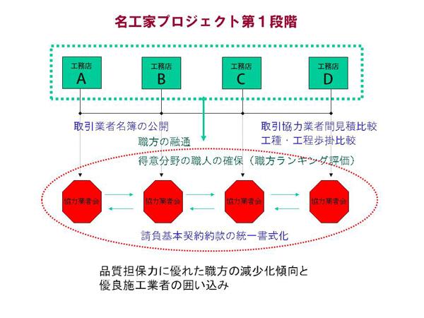 協力業者の統一書式化イメージ